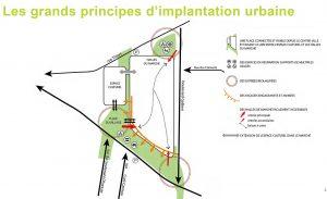 coeur de nogent principes implatation Nogenty-sur-Marne
